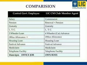 JOIN LIC As ADVISOR